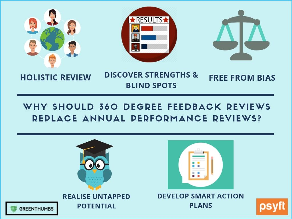 Why should a 360 Degree Feedback Review Replace Annual Performance Reviews?