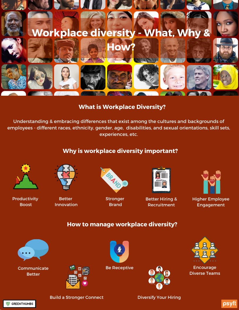 Workplace Diversity - What, Why & How?